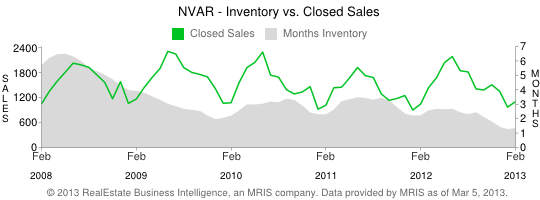 Low Housing Inventory in Northern Virginia