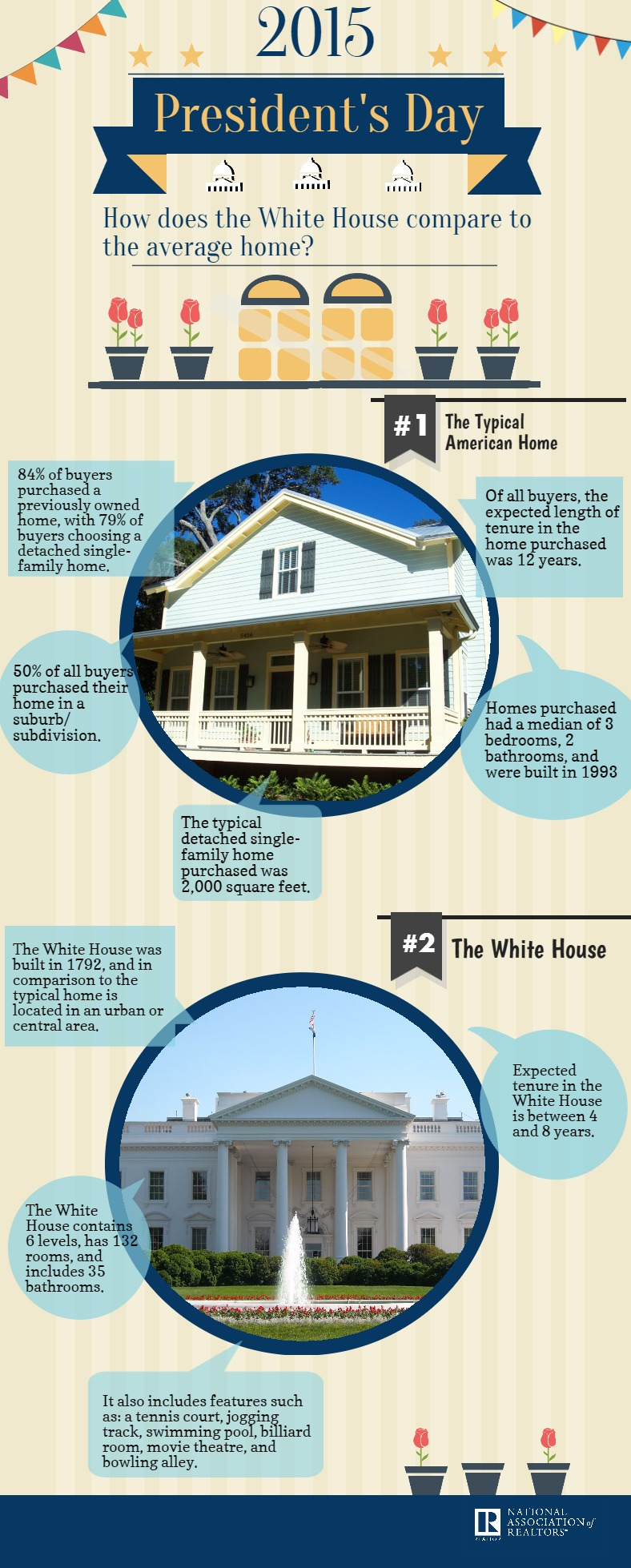 Compare White House to American homes